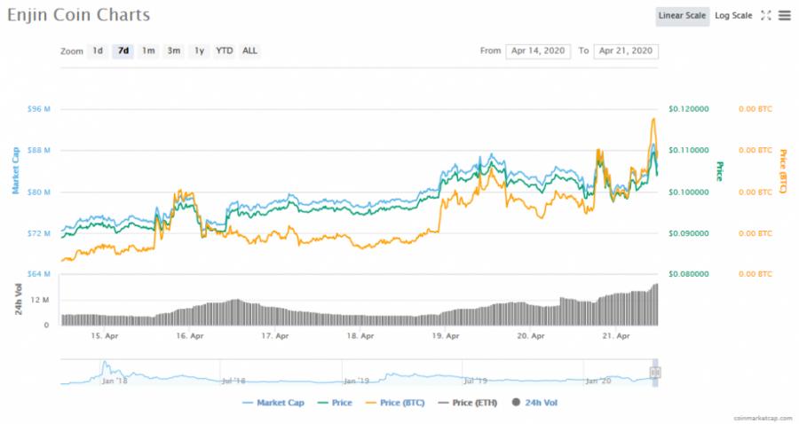 Screenshot_2020-04-21_Enjin_Coin_(ENJ)_price,_charts,_market_cap,_and_other_metrics_CoinMarketCap.png