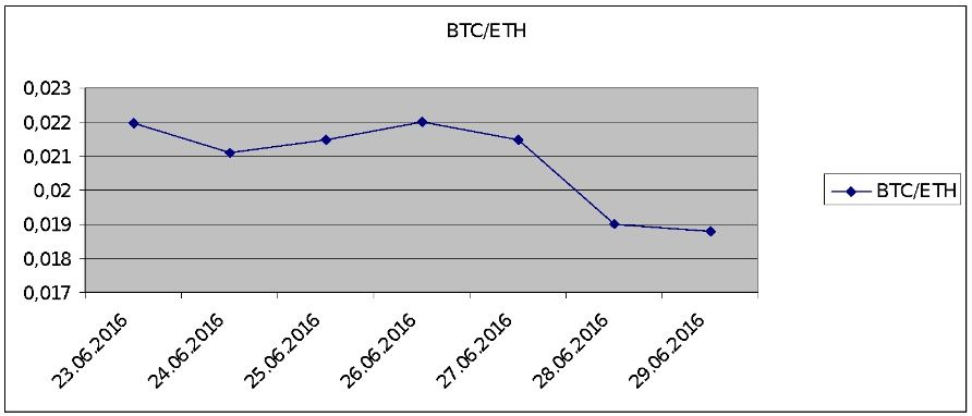 BTC/ETH exchange rates dynamics over the past 7 days