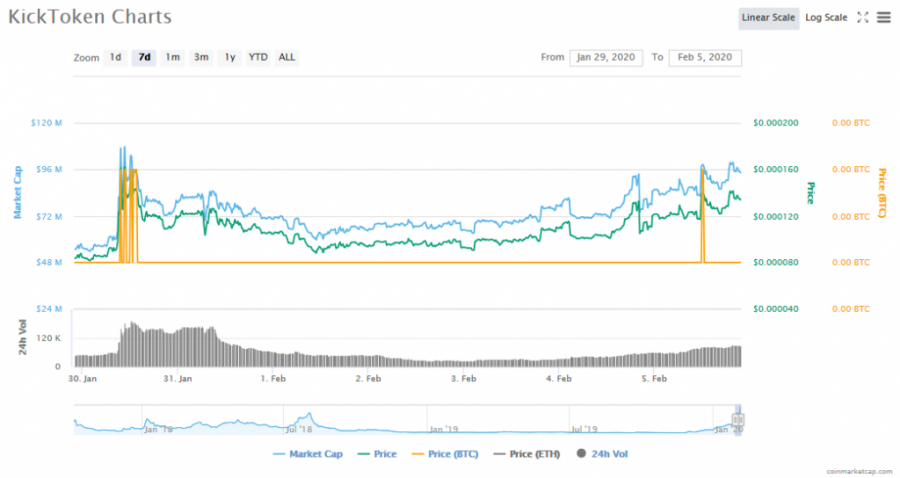 Screenshot_2020-02-05_KickToken_(KICK)_price,_charts,_market_cap,_and_other_metrics_CoinMarketCap.png
