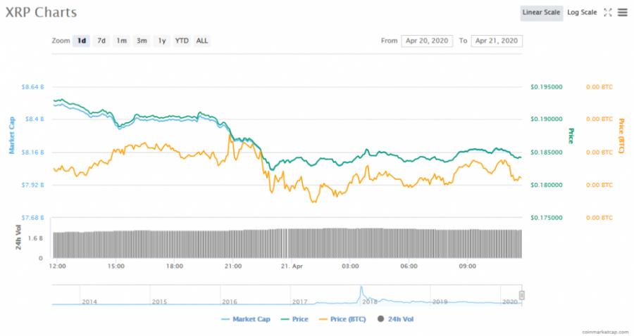 Screenshot_2020-04-21_XRP_(XRP)_price,_charts,_market_cap,_and_other_metrics_CoinMarketCap.png