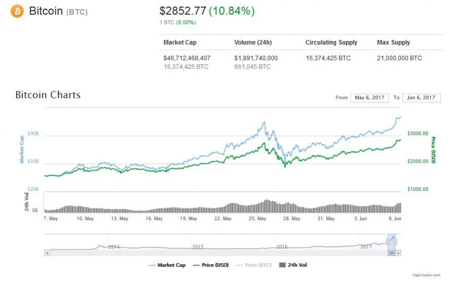 Bitcoin price chart, June 6, 2017