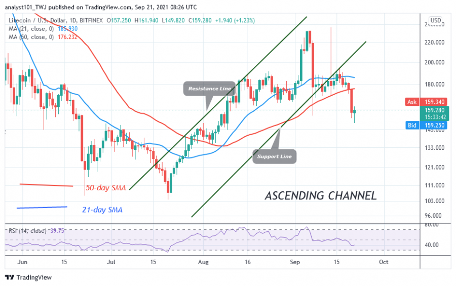 LTCUSD(Daily Chart) - SEPT.13.png