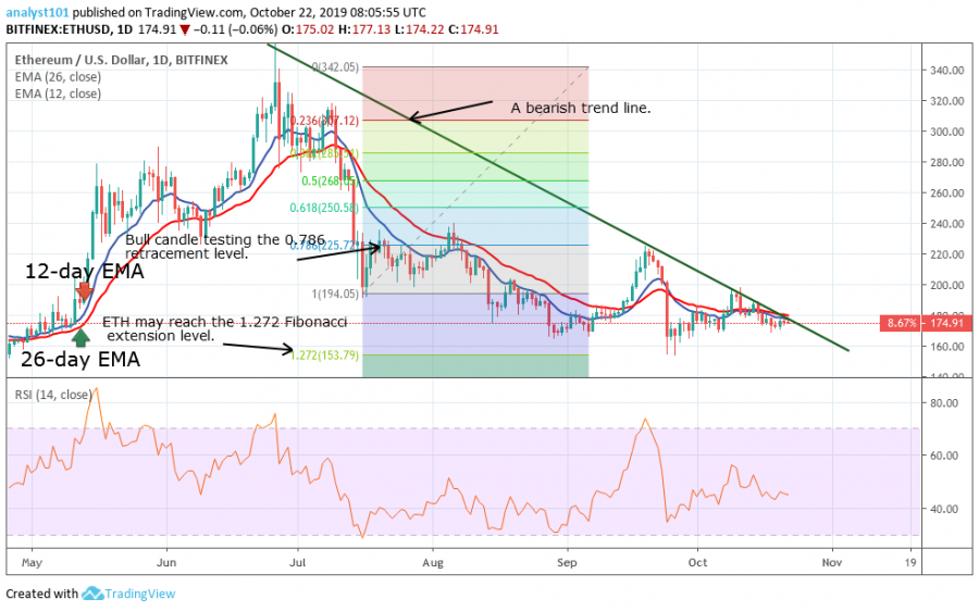 Ethereum price, October 22, 2019