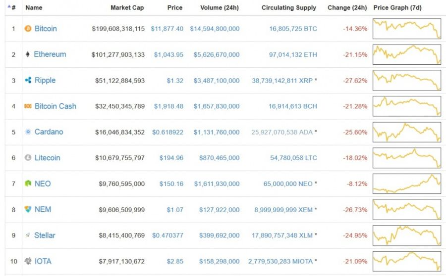 Ripple, Bitcoin and Ethereum - Cryptocurrencies Edged High on Thursday