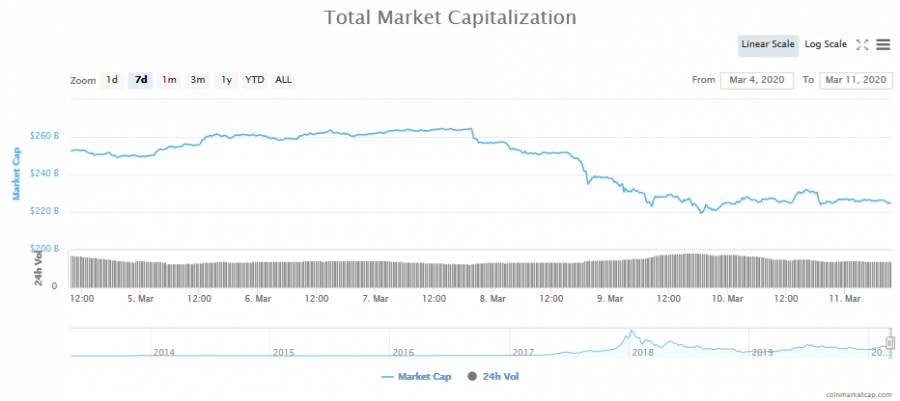 Screenshot_2020-03-11_Global_Charts_CoinMarketCap.png