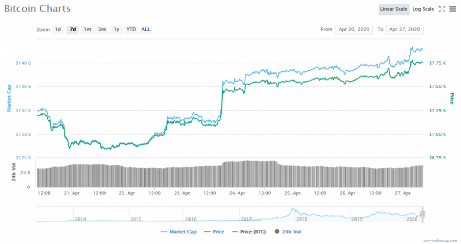 Screenshot_2020-04-27_Bitcoin_price,_charts,_market_cap,_and_other_metrics_CoinMarketCap.png
