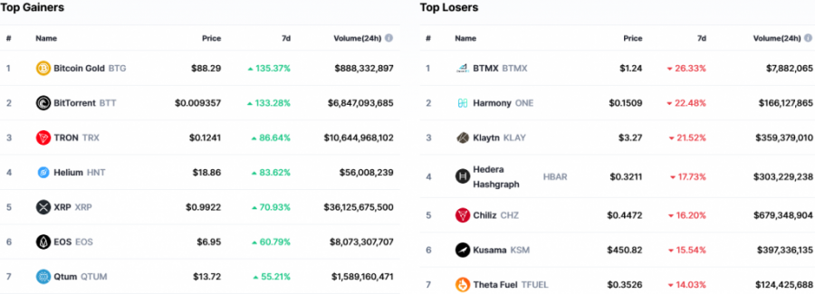 Screenshot_2021-04-06_See_The_Top_Crypto_Gainers_And_Losers_Today_[Updated]_CoinMarketCap.png