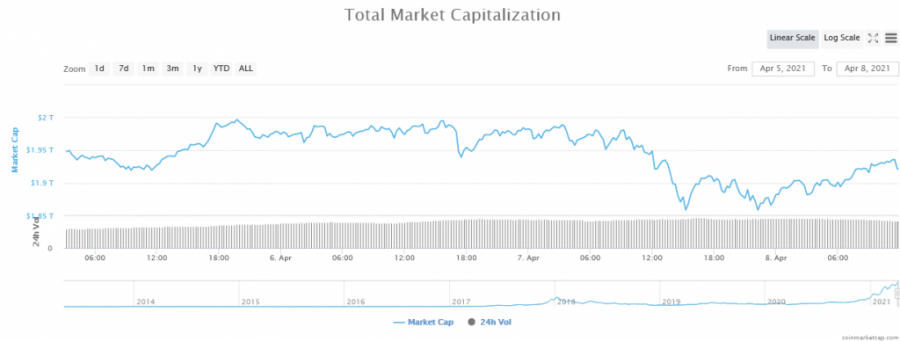 لقطة الشاشة_2021-04-08_Global_Cryptocurrency_Market_Charts_CoinMarketCap.png