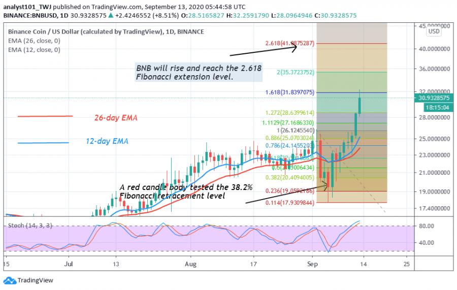 BNB-CoinIdol(2_Chart).png