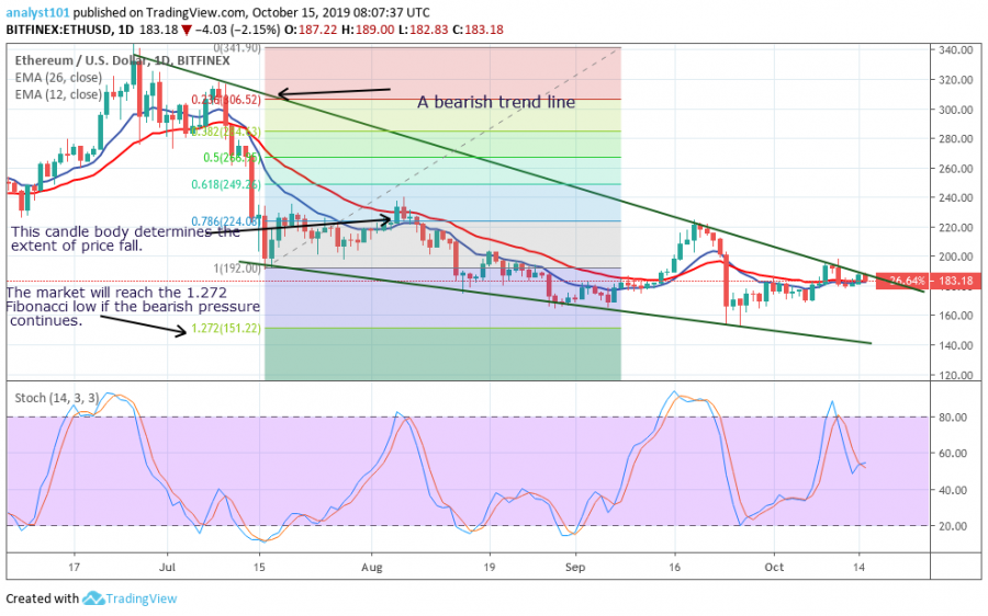 Ethereum Price, Oct 15, 2019