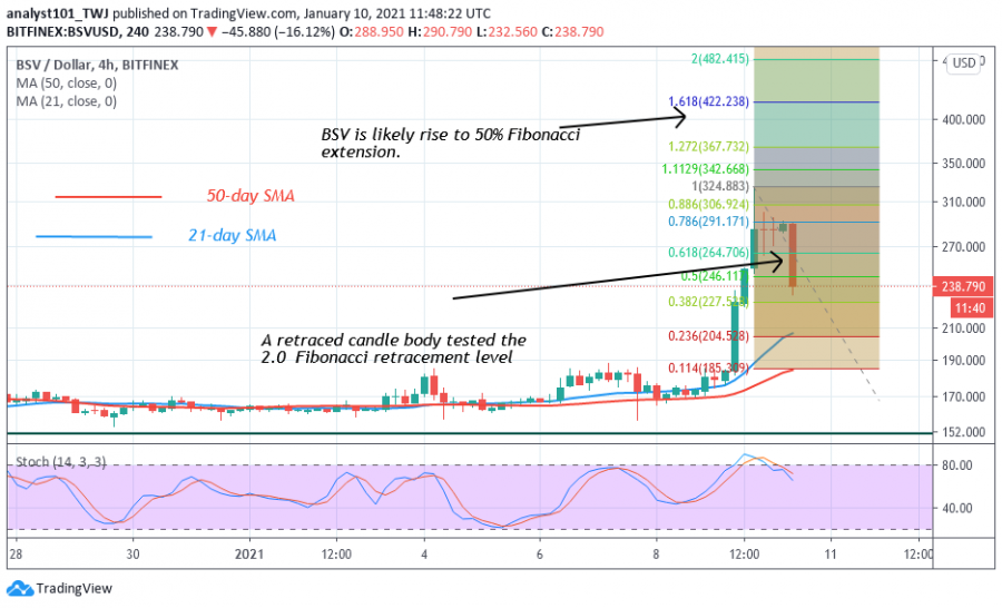 BSV+-+Coinidol+2+chart.png