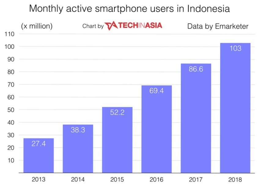 Indonesia to be worlds fourth largest smartphone by 2018 surpass 100 m users