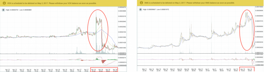 VOX and XMG price chart, April 2017, Poloniex