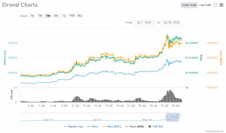 Screenshot_2020-08-07_Elrond_(ERD)_price,_charts,_market_cap,_and_other_metrics_CoinMarketCap.png
