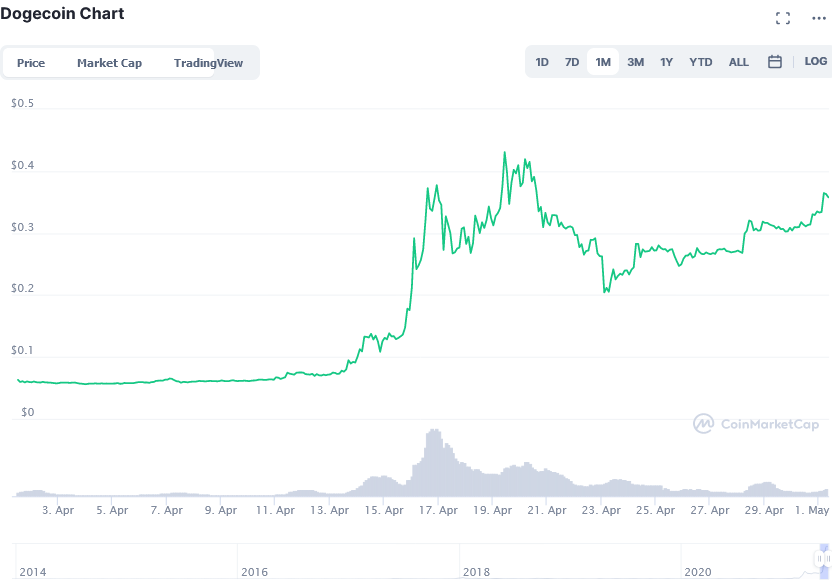 Screenshot_2021-05-01_Dogecoin_price_today,_DOGE_live_marketcap,_chart,_and_info_CoinMarketCap.png