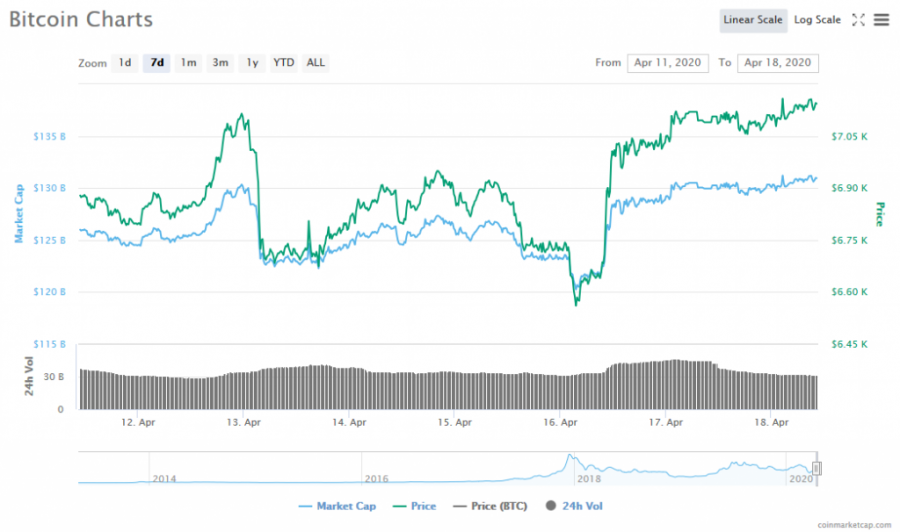Screenshot_2020-04-18_Bitcoin_price,_charts,_market_cap,_and_other_metrics_CoinMarketCap.png