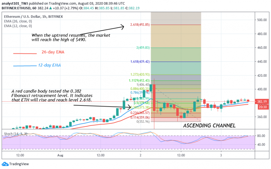 ETH-Coinidol.(1_Hour_Chart)png.png