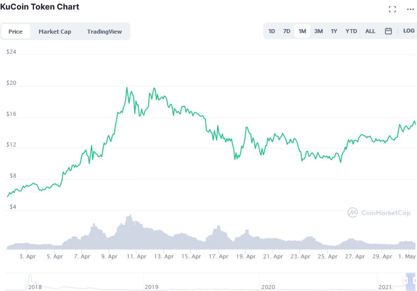 Στιγμιότυπο οθόνης_2021-05-01_KuCoin_Token_price_today, _KCS_live_marketcap, _chart, _and_info_CoinMarketCap.png