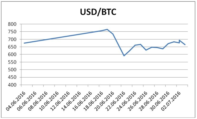 Dynamics of BTC/USD exchange rates before and after Brexit