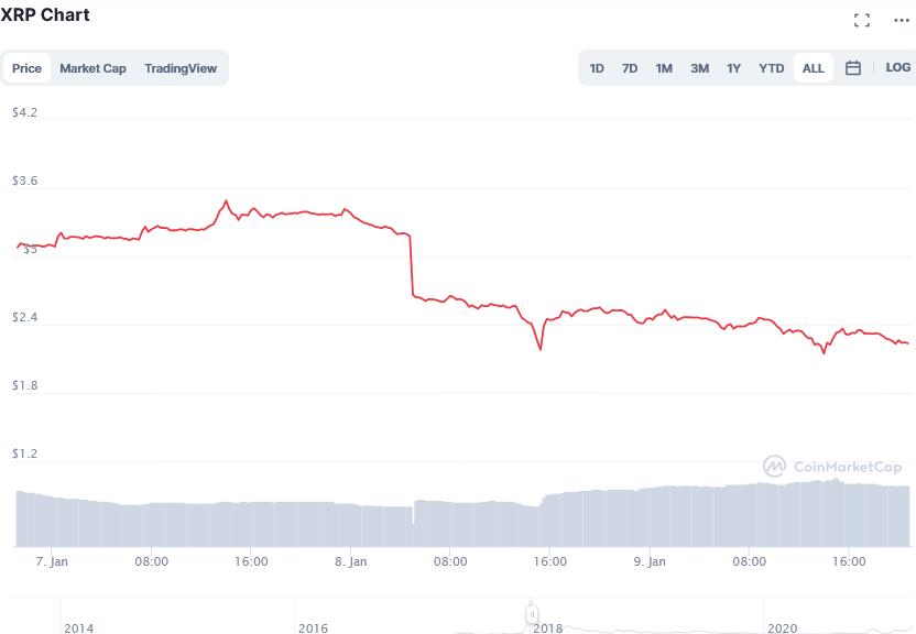 Screenshot_2021-04-07_XRP_price_today، _XRP_live_marketcap، _chart، _and_info_CoinMarketCap.png