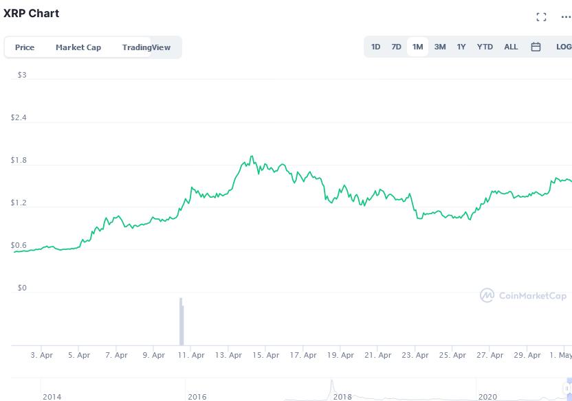 Στιγμιότυπο οθόνης_2021-05-01_XRP_price_today, _XRP_live_marketcap, _chart, _and_info_CoinMarketCap.png