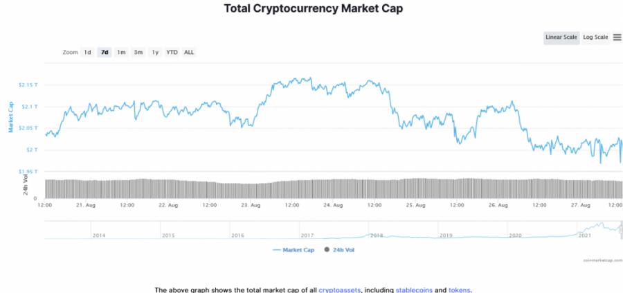 Screenshot_2021-08-27_at_14-01-27_Global_Cryptocurrency_Market_Charts_CoinMarketCap.png