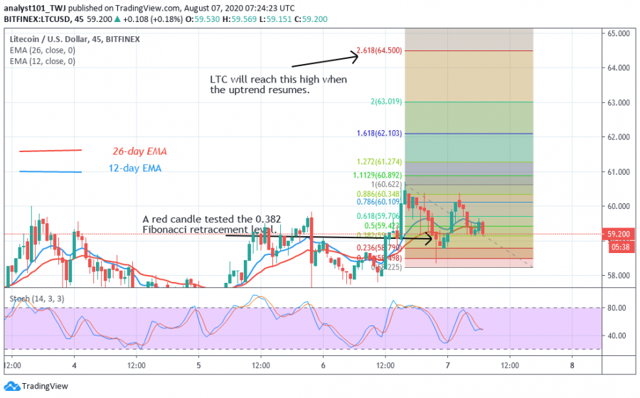 LTC-CoinIdol.(4_Hour_Chart)png.png