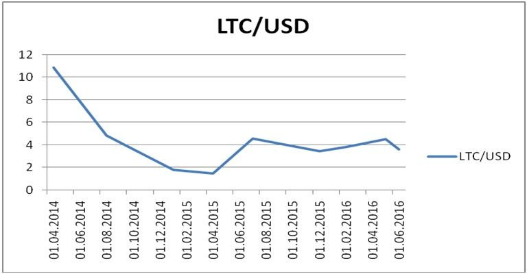 The dynamics of the price of LTC and the BTC against the US Dollar from 2014 to 1st half of 2016
