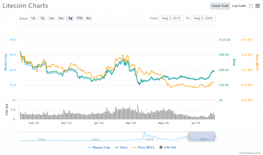 Screenshot_2020-08-05_Litecoin_(LTC)_price,_charts,_market_cap,_and_other_metrics_CoinMarketCap.png
