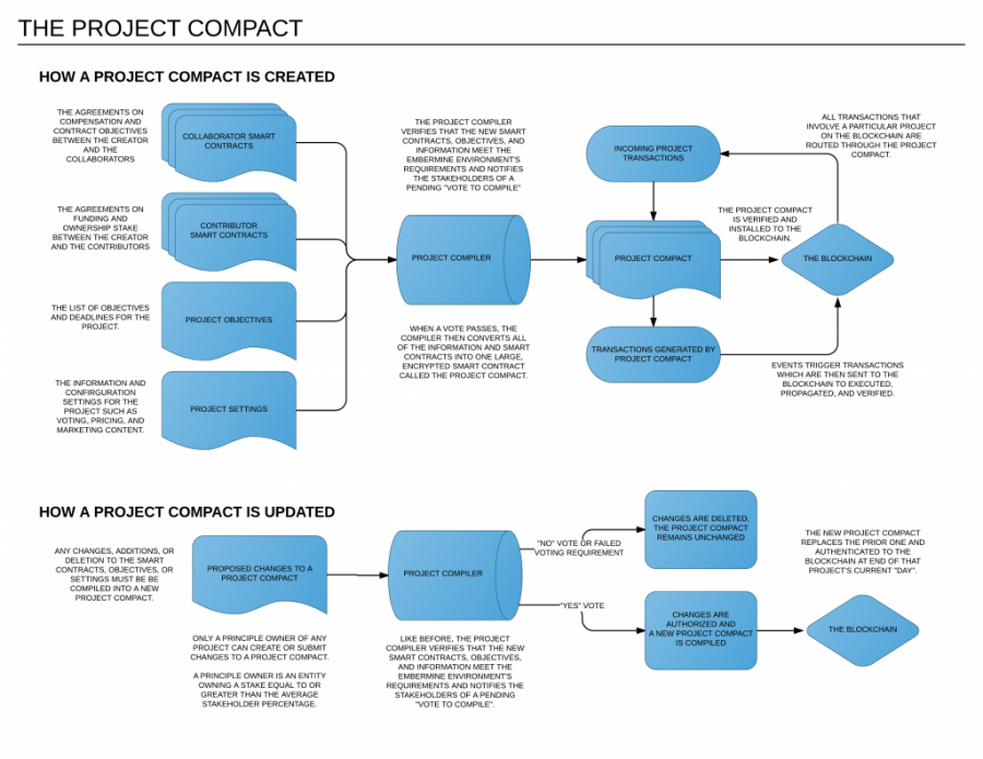 The Project Compact(1).png