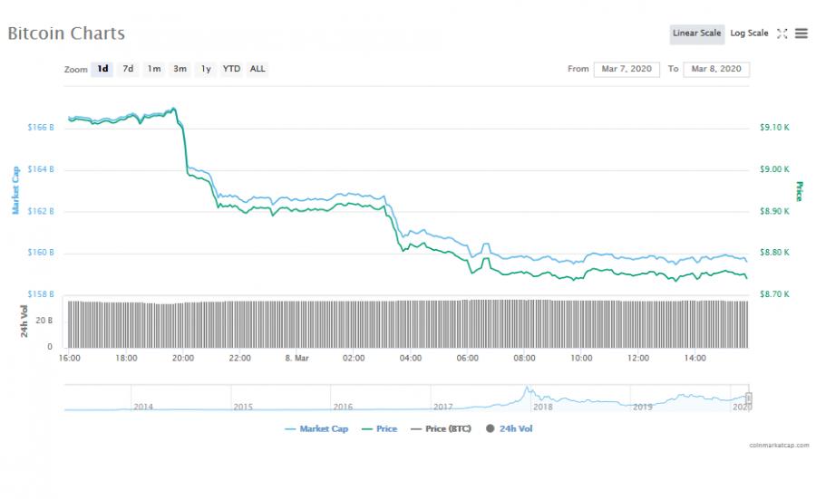 Screenshot_2020-03-08_Bitcoin_price,_charts,_market_cap,_and_other_metrics_CoinMarketCap.png