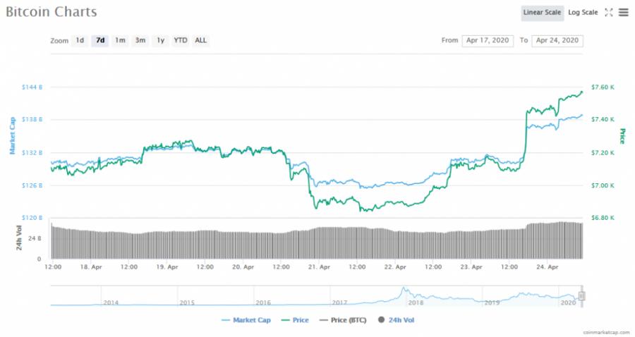 Screenshot_2020-04-24_Bitcoin_price,_charts,_market_cap,_and_other_metrics_CoinMarketCap.png