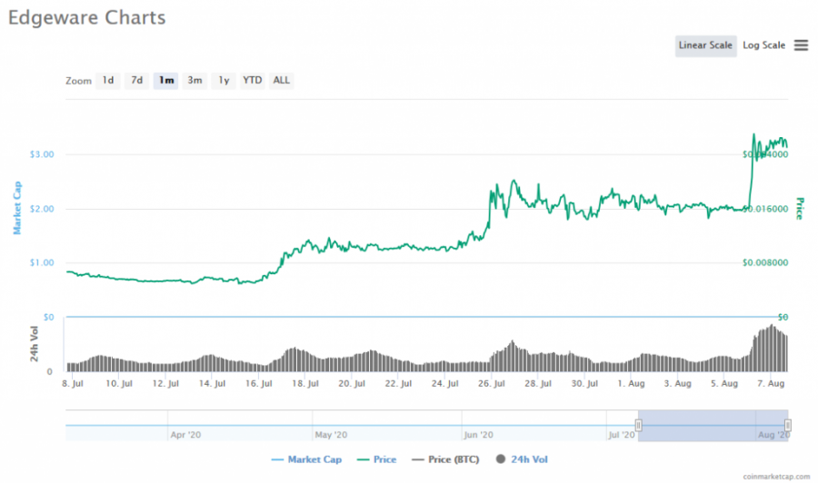 Screenshot_2020-08-07_Edgeware_(EDG)_price,_charts,_market_cap,_and_other_metrics_CoinMarketCap.png