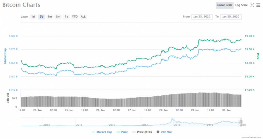 Screenshot_2020-01-30_Bitcoin_price,_charts,_market_cap,_and_other_metrics_CoinMarketCap.png