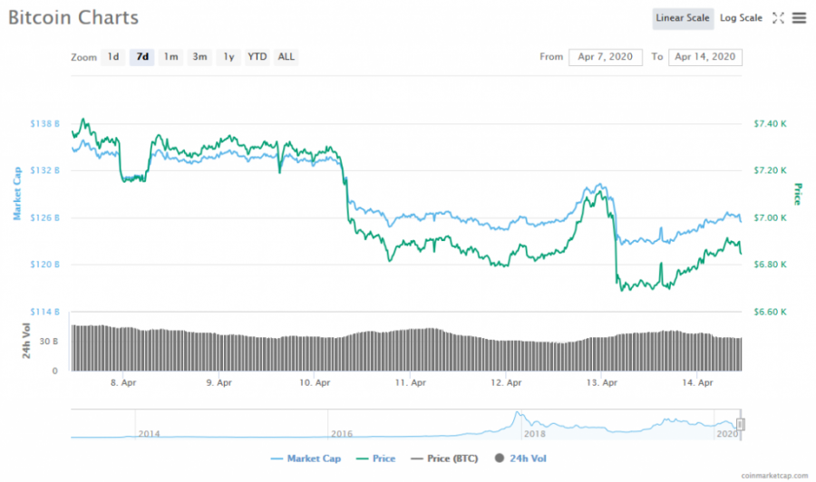 Screenshot_2020-04-14_Bitcoin_price,_charts,_market_cap,_and_other_metrics_CoinMarketCap.png