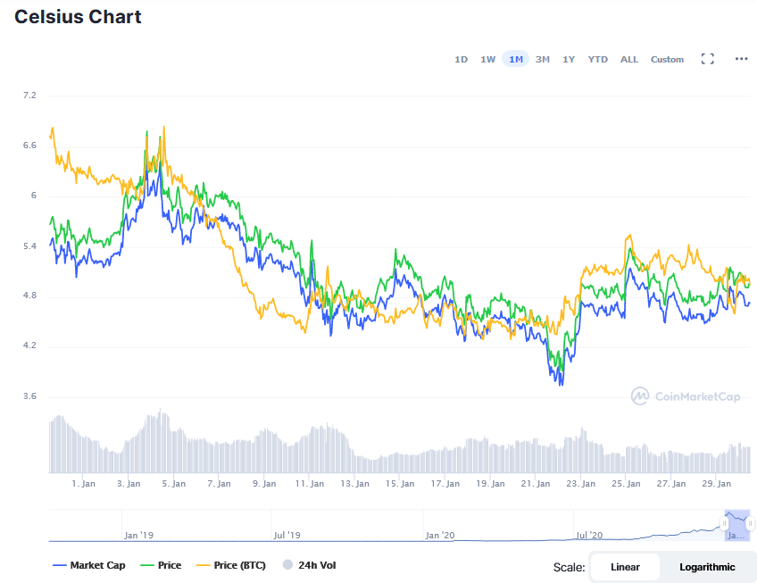 Screenshot_2021-01-30_Celsius_price_today,_CEL_marketcap,_chart,_and_info_CoinMarketCap.png
