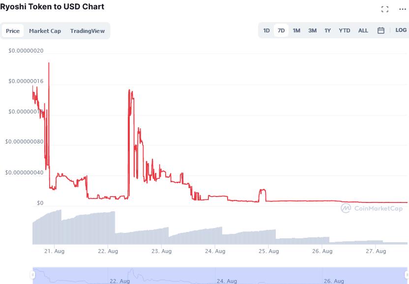 Screenshot_2021-08-27_at_14-08-33_Ryoshi_Token_price_today,_RYOSHI_live_marketcap,_chart,_and_info_CoinMarketCap.png