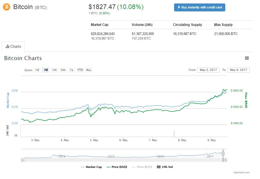 Bitcoin price, May 9, 2017
