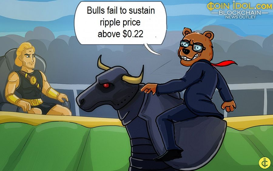 Bulls fail to sustain ripple price above $0.22