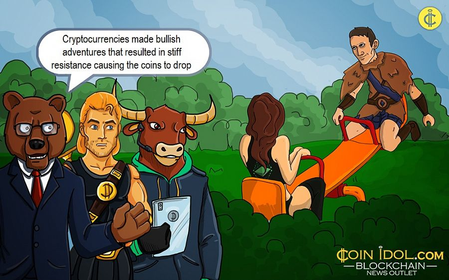 Cryptocurrencies made bullish adventures that resulted in stiff resistance causing the coins to drop