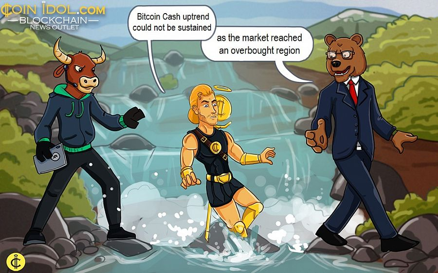 Bitcoin Cash uptrend could not be sustained as the market reached an overbought region