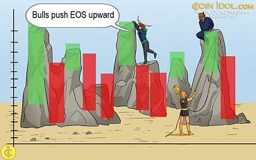 EOS Exhausts Downward Correction as Bulls Push Upward