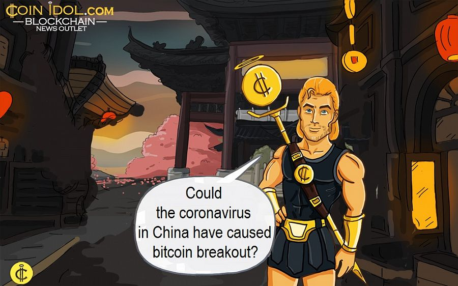Could the coronavirus in China have caused bitcoin breakout?
