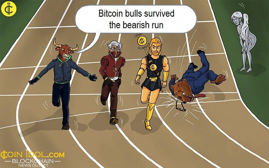 Bitcoin bulls survived the bearish run