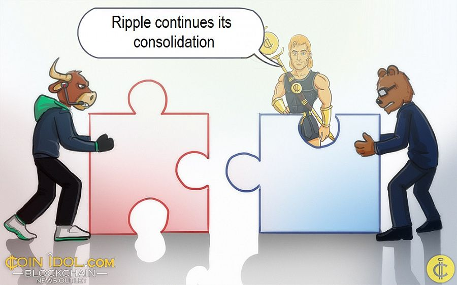 Ripple continues its consolidation