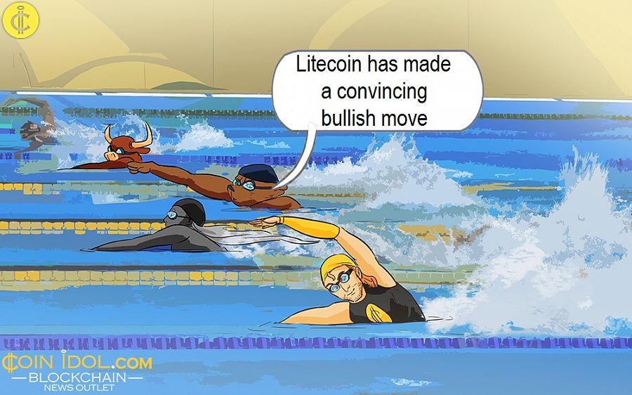 Litecoin has made a convincing bullish move
