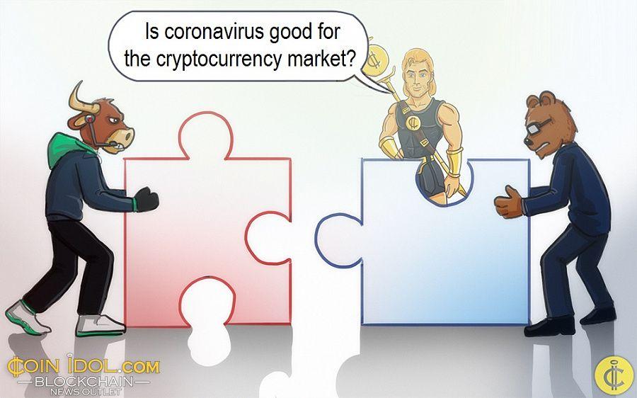 《【必须掌握】冠状病毒爆发对加密货币市场是一个积极事件吗?》