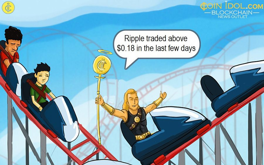 Ripple traded above $0.18 in the last few days