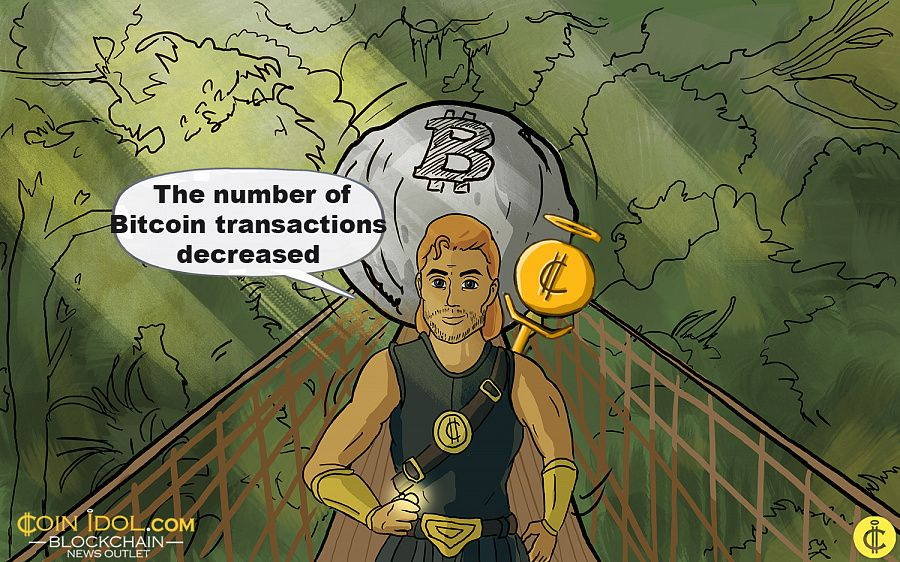 The number of bitcoin transactions decreased
