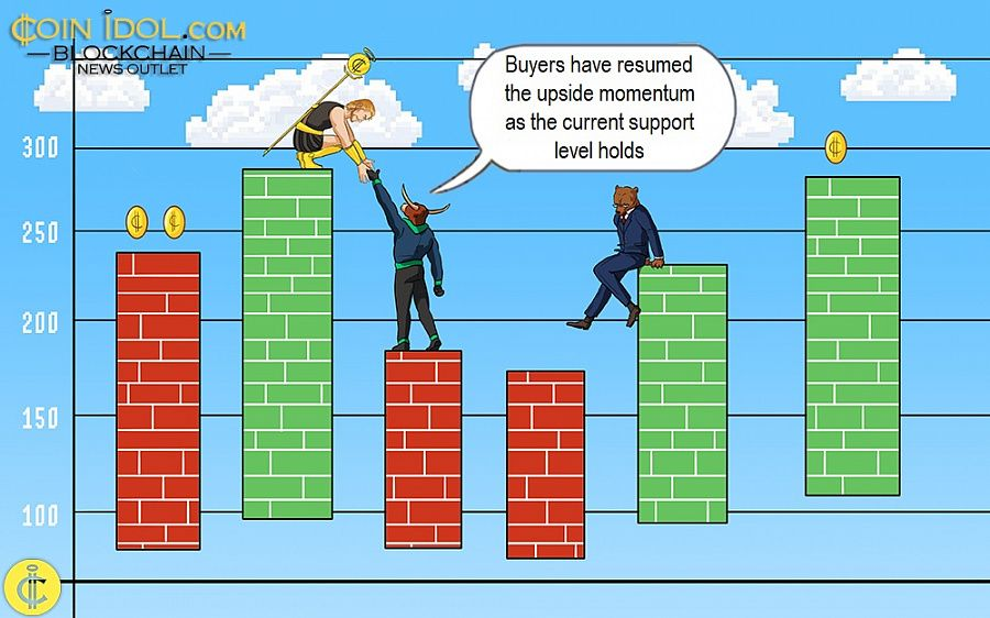 Buyers have resumed the upside momentum as the current support level holds